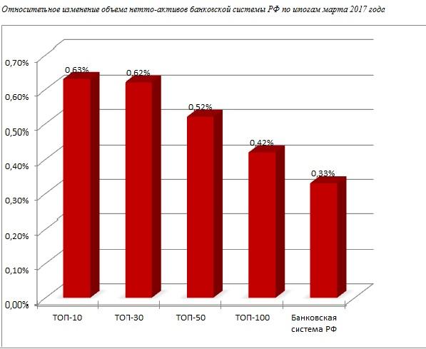 Активы банковской системы РФ в марте выросли на 256,6 млрд рублей