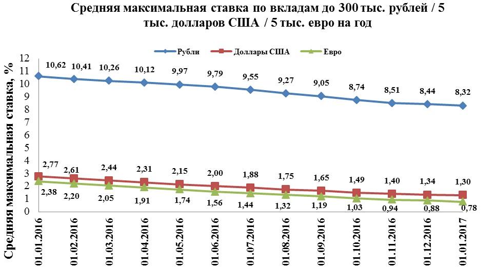 Индекс Банки.ру по годовым вкладам в рублях снизился в декабре до 8,32%