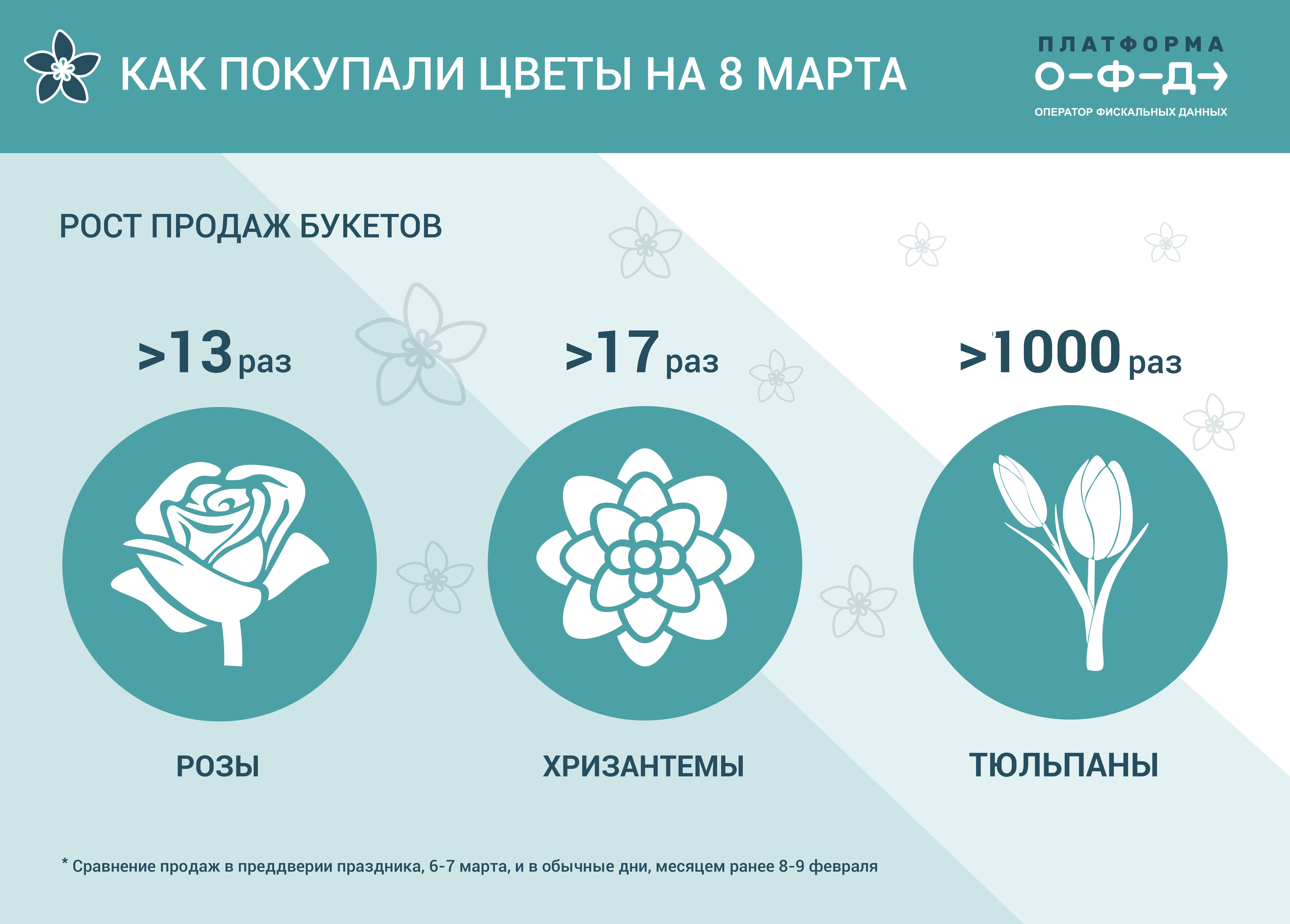 Исследование: 8 Марта продажи тюльпанов вырастают в тысячу раз