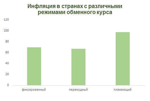Стоило ли отпускать рубль в свободное плавание