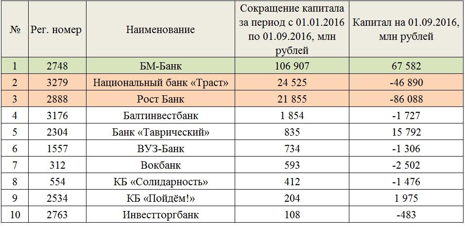 Просрочка по кредитам санируемых банков достигла почти половины от портфеля