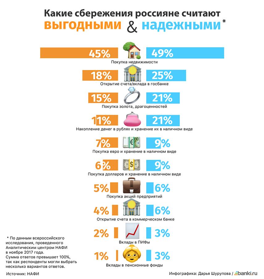 Инфографика: какие вложения россияне считают надежными, а какие  выгодными