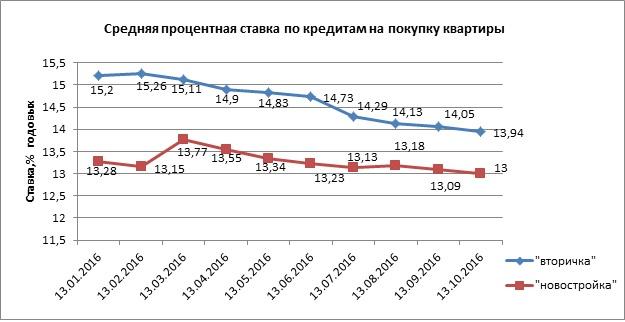 Индекс Банки.ру: средняя процентная ставка по ипотечным кредитам составила 13,84% годовых