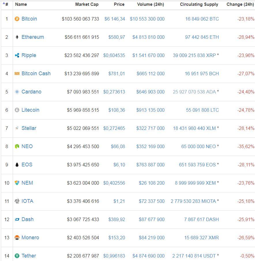 Курс биткоина сегодня уже опускался ниже 6 тыс. долларов