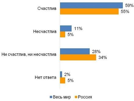 Исследование: индекс счастья в России впервые за долгое время оказался выше среднего по планете