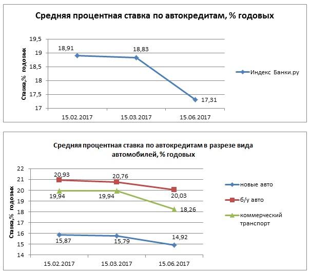 Индекс Банки.ру: средняя ставка по автокредитам составила 17,31% годовых