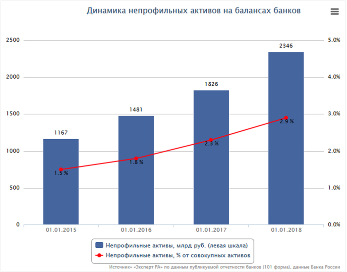 RAEX: непрофильные активы российских банков за три года удвоились