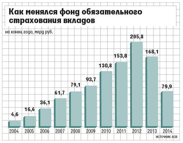 Размер страховой выплаты по вкладам банков увеличили Лиз