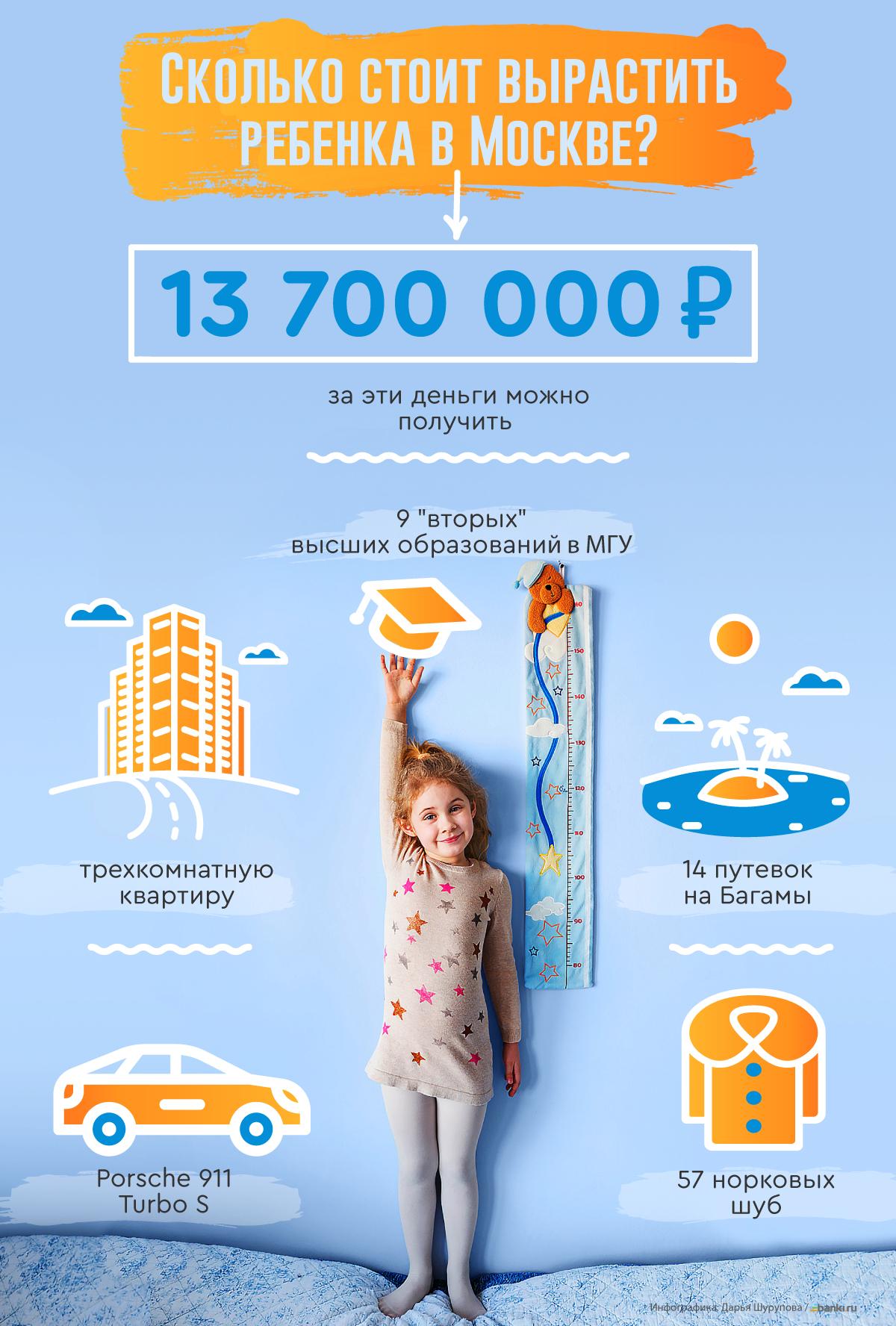 Инфографика: сколько стоят наши дети