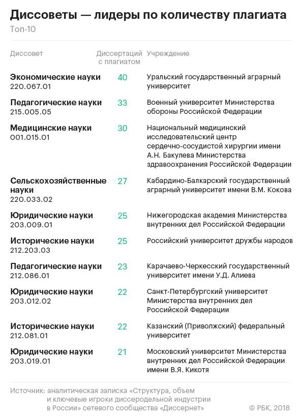 Эксперты назвали вузы рекордсмены по защите фальшивых  РБК направил запросы во все вузы и научные учреждения где работают диссертационные советы из списка Диссернета Всего в России по состоянию на 15 января