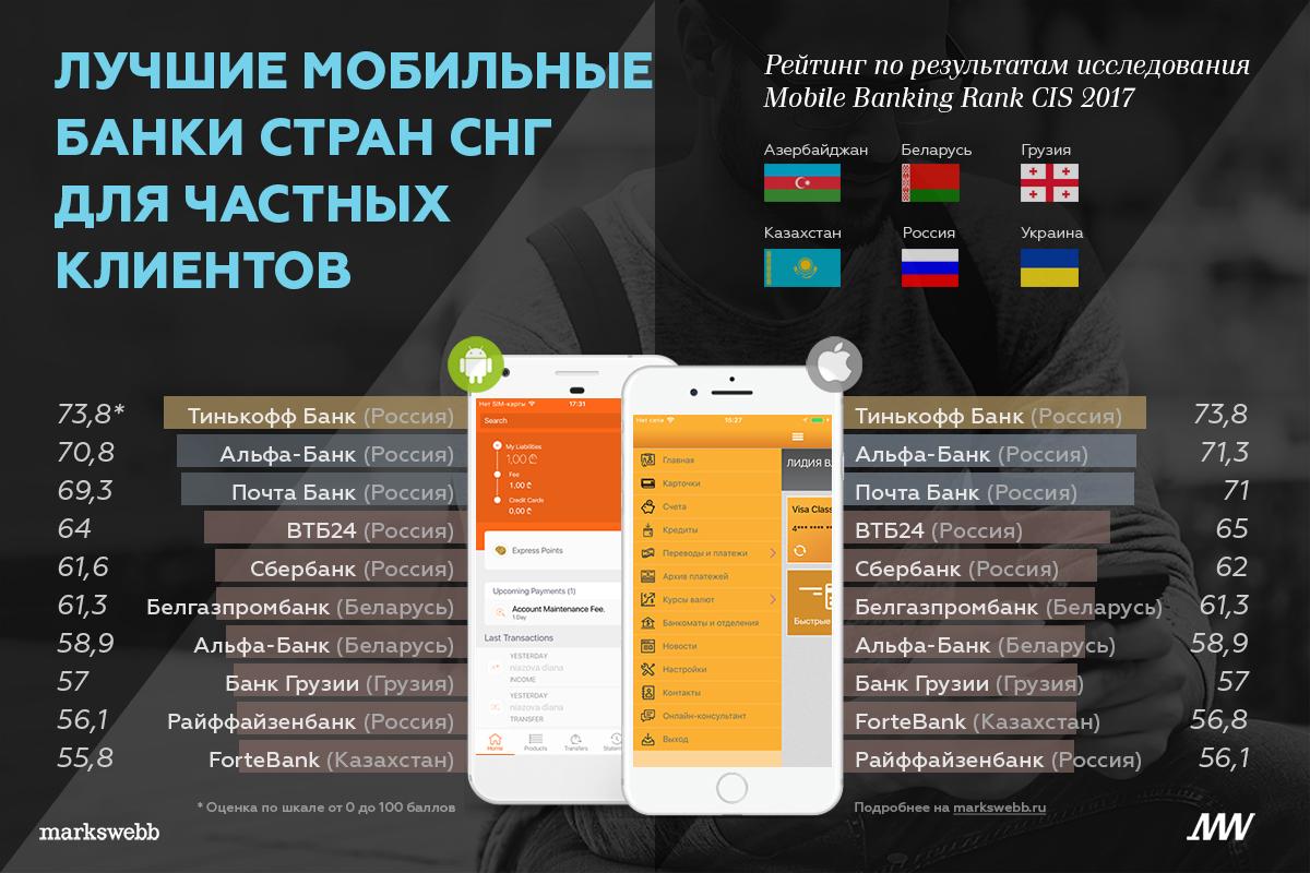 Markswebb: пятерку лучших мобильных банков СНГ для физлиц составили российские сервисы