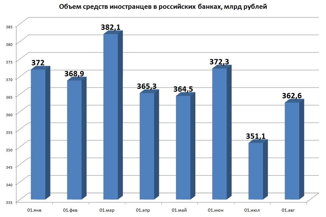 Иностранцы за семь месяцев вывели из российских банков почти 10 млрд рублей
