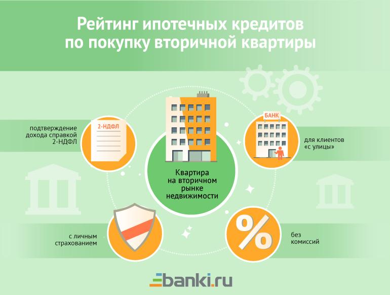 ипотека по низкой ставки на вторичку главное