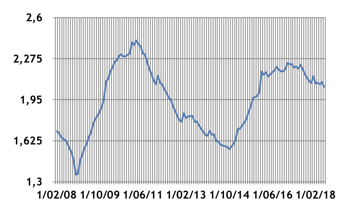 Разогрев рынка розничного кредита