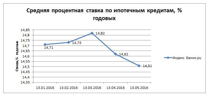 Индекс Банки.ру: средняя процентная ставка по ипотечным кредитам снизилась до 14,51% годовых
