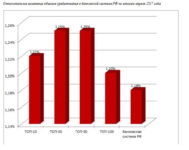 Совокупный кредитный портфель банковской системы РФ в апреле увеличился на 505,7 млрд рублей