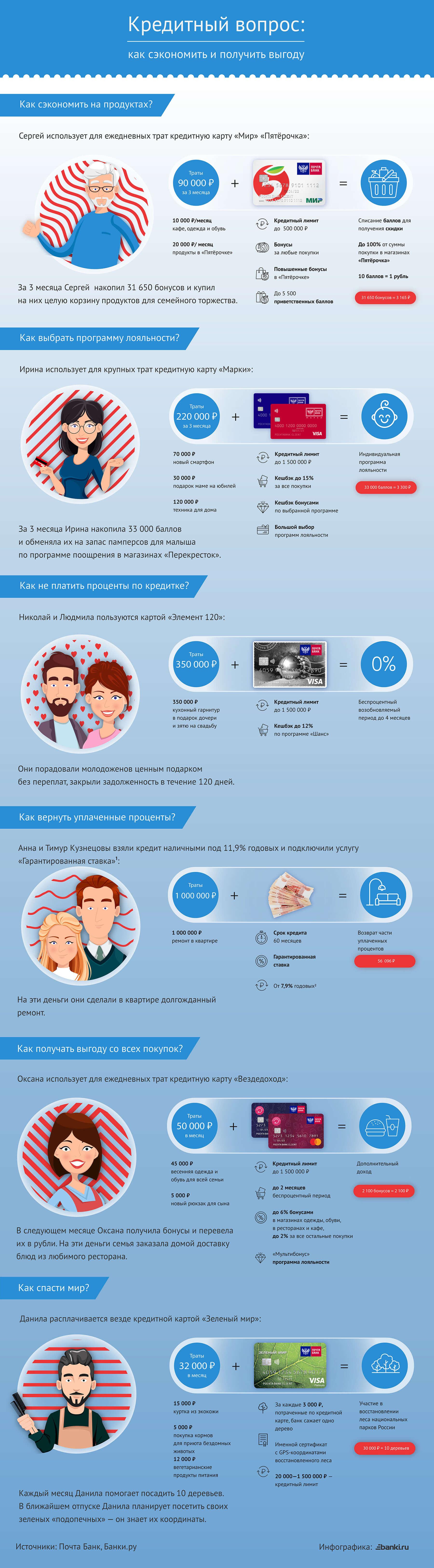 Кредитный вопрос. Инфографика о том, как сэкономить и получить выгоду