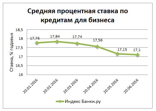 Средняя ставка по кредитам 2011 прибыльные стратегии 2011 форекс