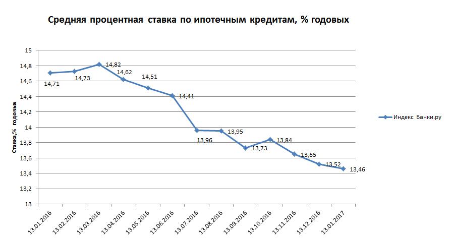 Индекс Банки.ру: средняя процентная ставка по ипотечным кредитам составила 13,46% годовых