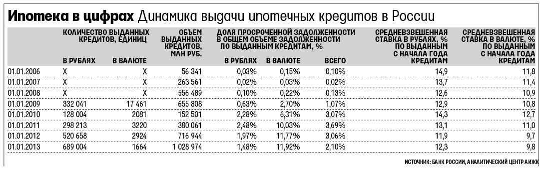 сколько в россии ипотека однако, город