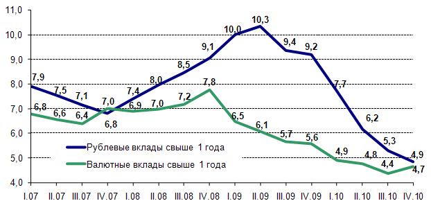 Статистика процентных ставок цена акций тгк 1