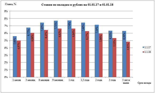Изображение - Средние банковские проценты вкладам физических лиц sk4