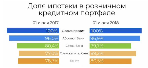 Изображение - Рейтинг банков по ипотечному кредитованию Snimok_krana_2018-10-01_v_9.15.05