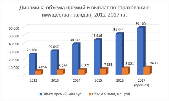 Страхование недвижимости россии за рубежом 2 жк квартиру комнатную купить париж