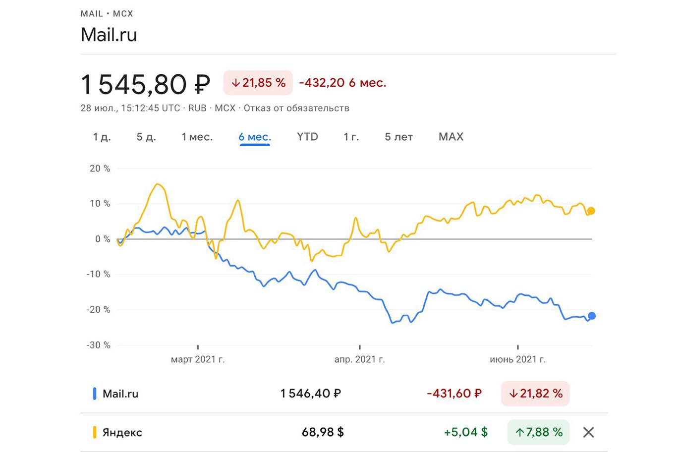 Mail.ru плюс 126%: есть ли надежда?