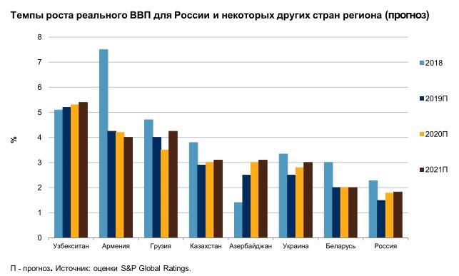 доля проблемных кредитов казахстана