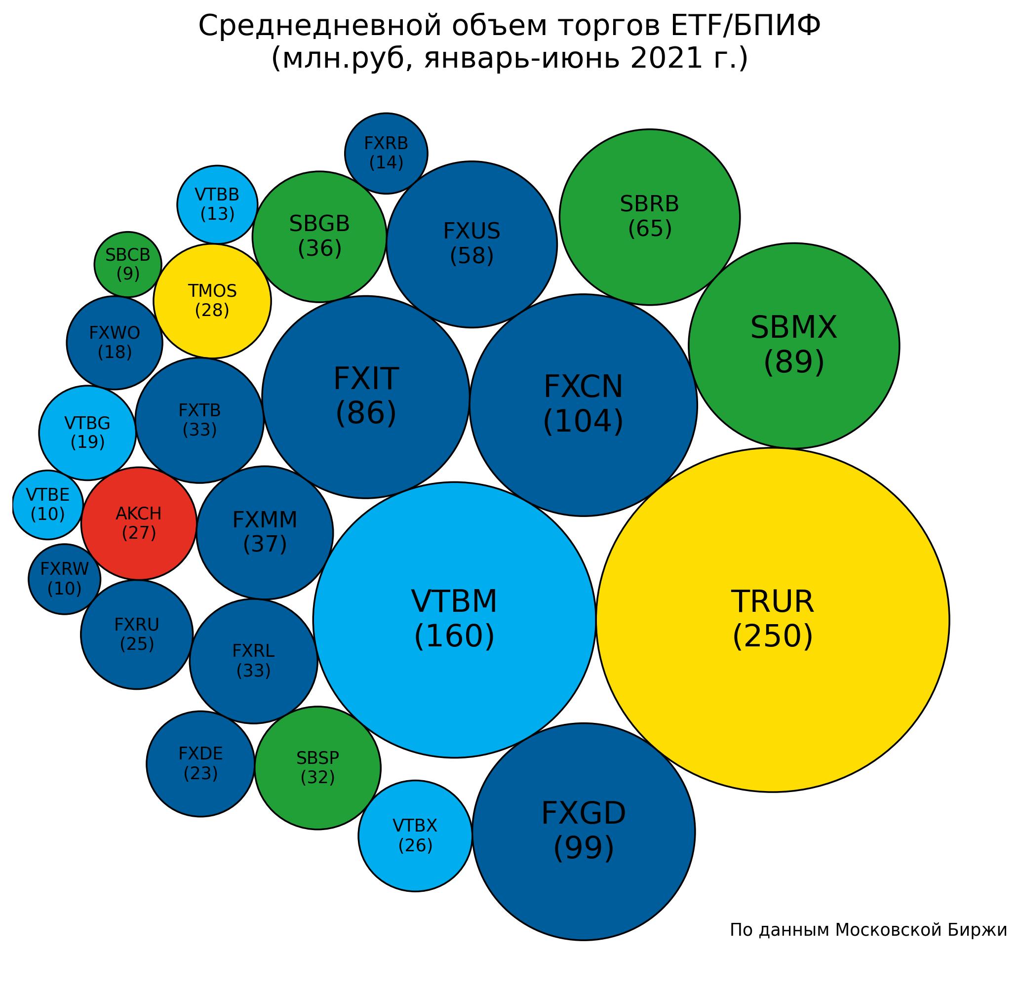 Россия переживает бум биржевых фондов. Что дальше?