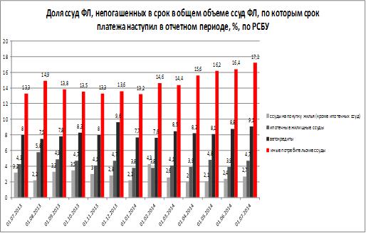 потребительский кредит в россии статистика банк открытие онлайн заявка на рефинансирование