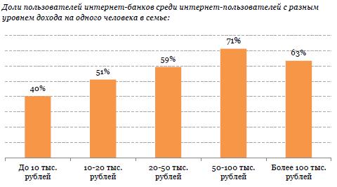 Internet Banking Rank 2018 — исследование и рейтинг интернет-банков для частных лиц в России.